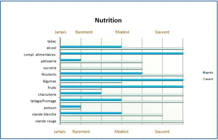 Dad Nutrition