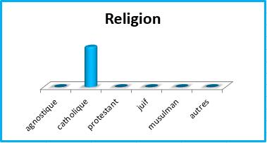 Dad religion